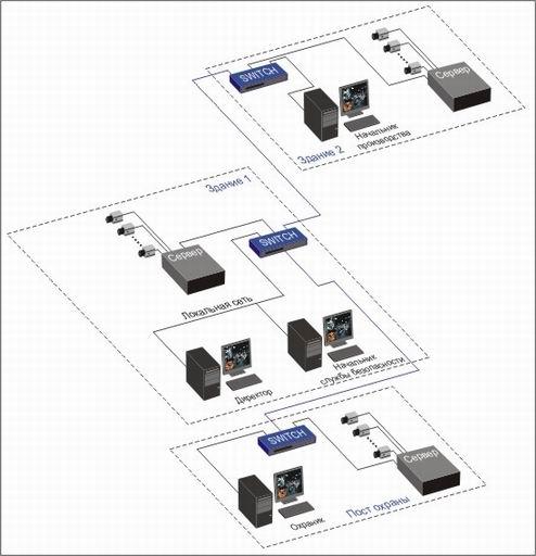 Схема сети Domination